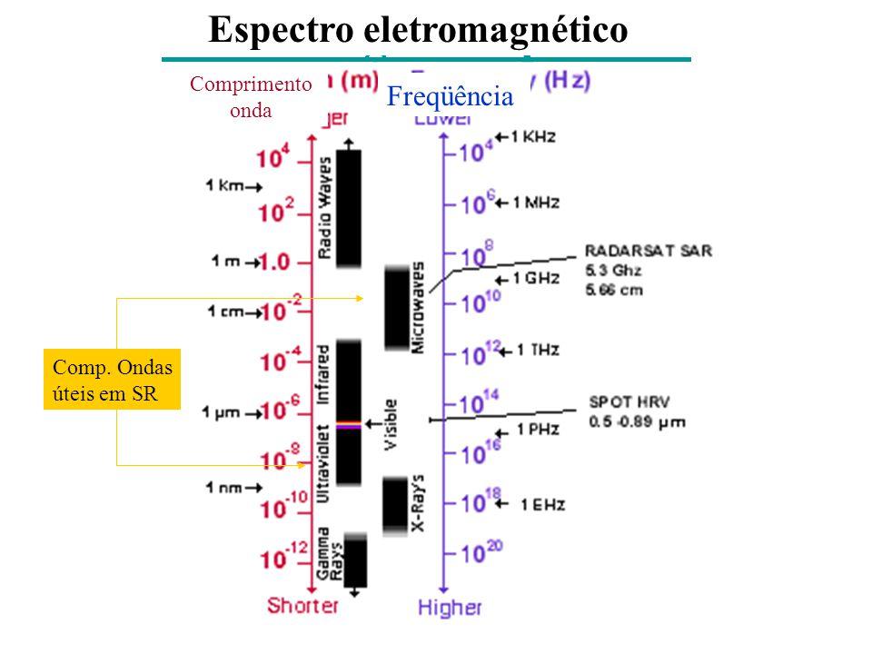 electromagnetic spectrum Espectro eletromagnético Comprimento onda Freqüência Comp.