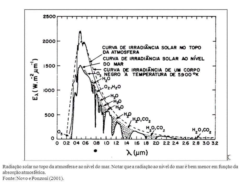 Radiação solar no topo da atmosfera e ao nível do mar. Notar que a radiação ao nível do mar é bem menor em função da absorção atmosférica. Fonte: Novo