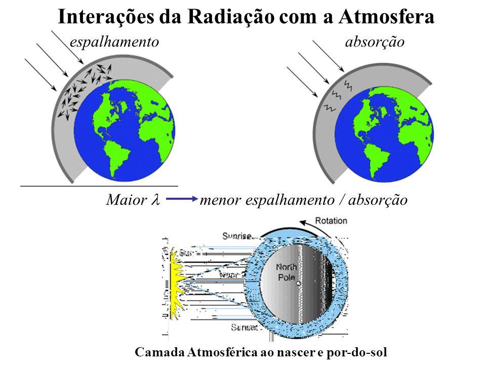 Interações da Radiação com a Atmosfera espalhamentoabsorção Camada Atmosférica ao nascer e por-do-sol Maior menor espalhamento / absorção