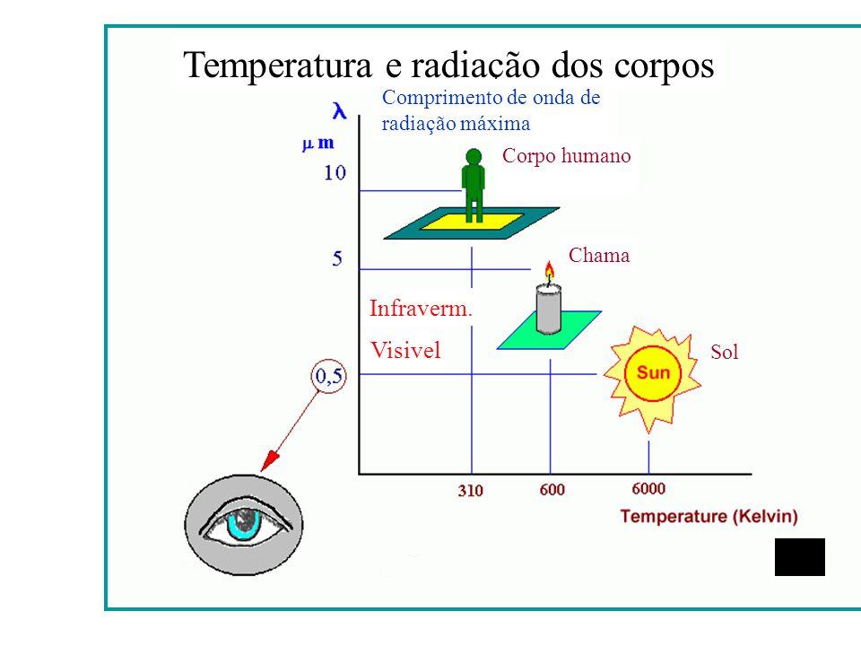 Temperatura e radiação dos corpos Comprimento de onda de radiação máxima Corpo humano Chama Sol Infraverm. Visivel