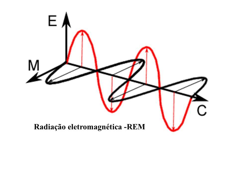 Electromagnetic radiation Radiação eletromagnética -REM