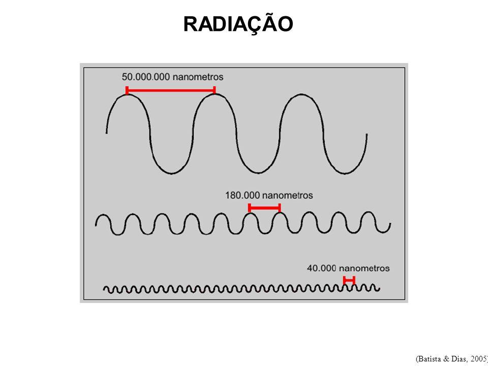 RADIAÇÃO (Batista & Dias, 2005)