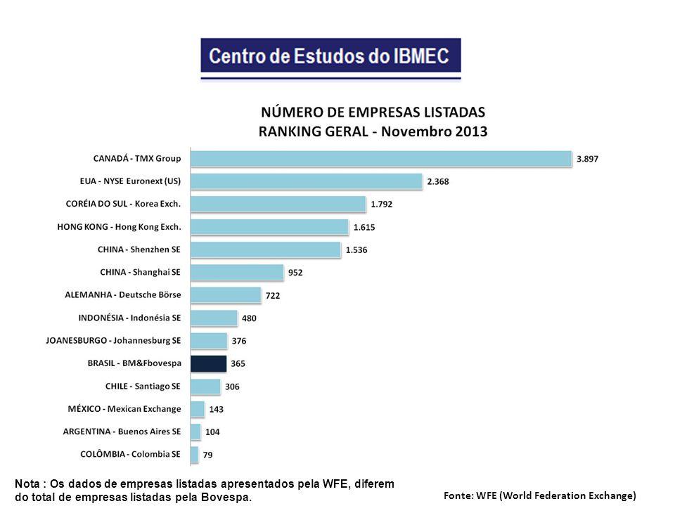 Nota : Os dados de empresas listadas apresentados pela WFE, diferem do total de empresas listadas pela Bovespa.