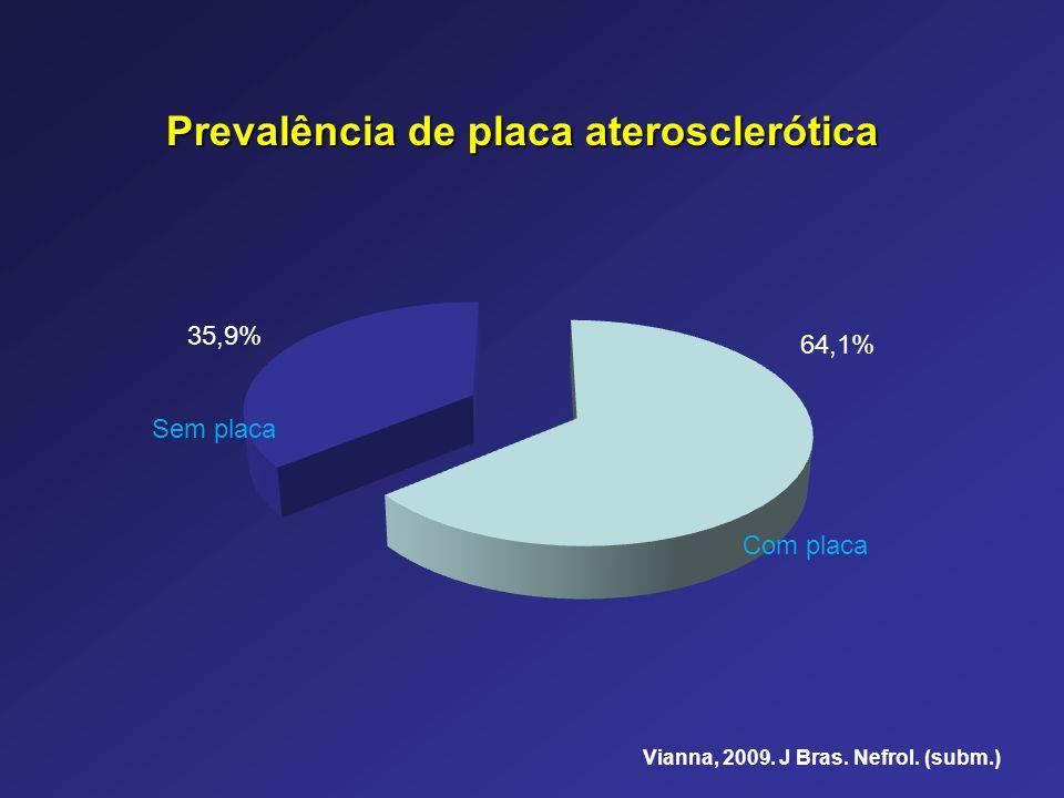 Prevalência de placa aterosclerótica 64,1% 35,9% Vianna, 2009. J Bras. Nefrol. (subm.) Com placa Sem placa