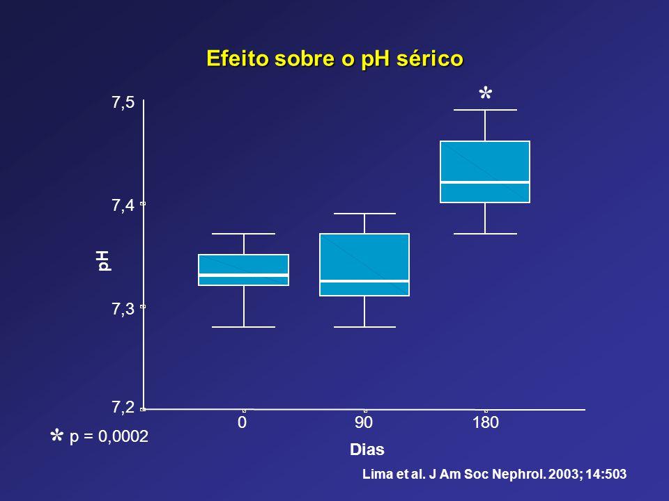 180900 Dias 7,5 7,4 7,3 7,2 pH * p = 0,0002 * Lima et al. J Am Soc Nephrol. 2003; 14:503 Efeito sobre o pH sérico