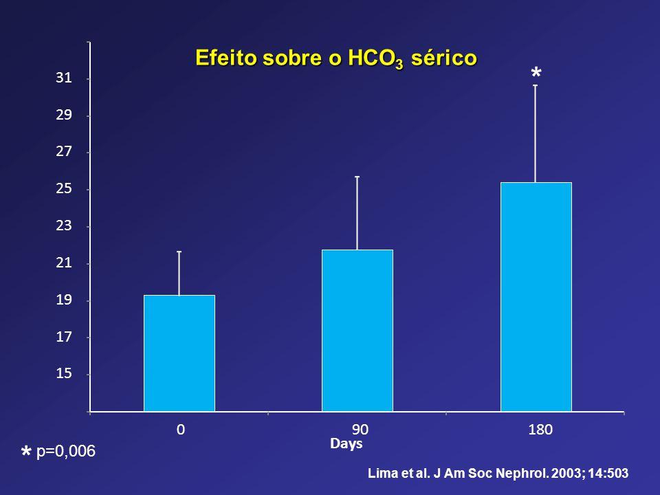 p=0,006 15 17 19 21 23 25 27 29 31 090180 Days * * Efeito sobre o HCO 3 sérico Lima et al. J Am Soc Nephrol. 2003; 14:503