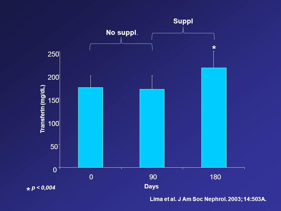 * p < 0,004 Lima et al. J Am Soc Nephrol. 2003; 14:503A. 0 50 100 150 200 250 090180 Days Transferin (mg/dL) * No suppl. Suppl.