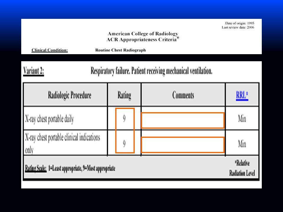 Utility of daily routine portable chest radiographs in mechanically ventilated patients em the medical ICU (Krivopal, 2003) RX diário (n = 43) RX conforme indicação clínica (n = 51) OR (IC95%) Valor de p RX293226 RX por paciente 6,8 (4,6)4,4 (3,8)0,007 RX com novos achados 98 (33%)120 (53%)1,59 (1,16-2,18)0,004 RX com novos achados que levaram a uma intervenção 39 (13%)60 (26%)2,0 (1,29-3,08)0,002