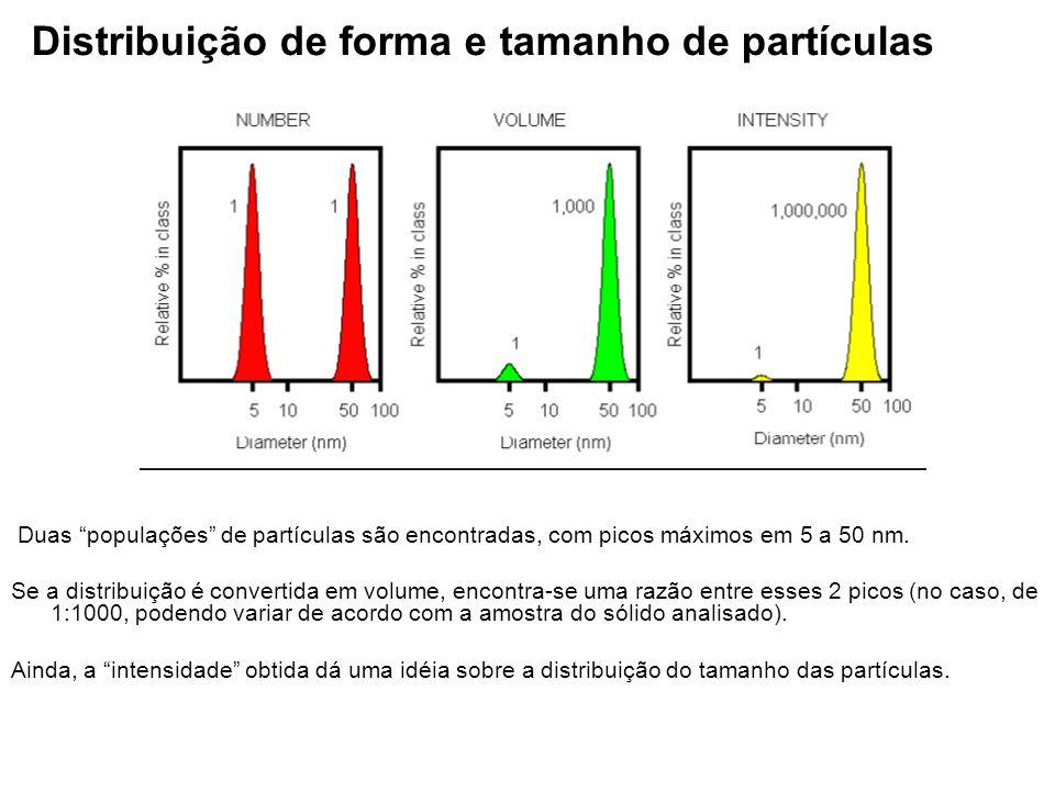 """Distribuição de forma e tamanho de partículas Duas """"populações"""" de partículas são encontradas, com picos máximos em 5 a 50 nm. Se a distribuição é con"""