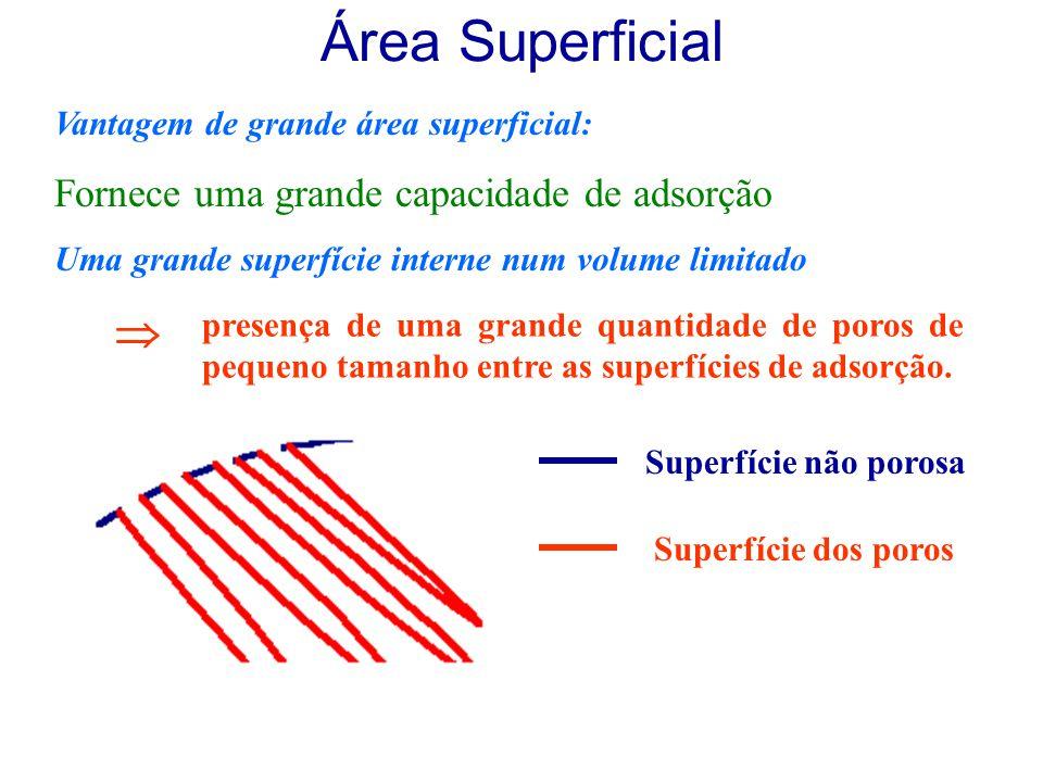 Área Superficial Vantagem de grande área superficial: Fornece uma grande capacidade de adsorção Uma grande superfície interne num volume limitado pres