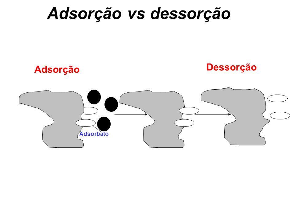 Adsorção vs dessorção Adsorbato Adsorção Dessorção