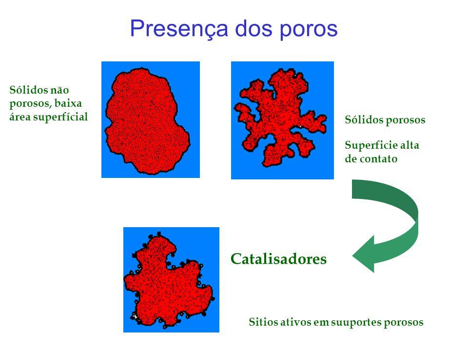 Presença dos poros Sólidos não porosos, baixa área superfícial Sólidos porosos Superficie alta de contato Catalisadores Sitios ativos em suuportes por