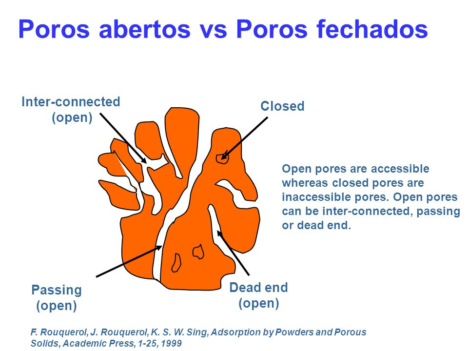 Poros abertos vs Poros fechados Dead end (open) Closed Inter-connected (open) Passing (open) F.