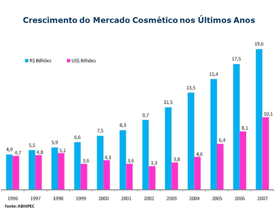 ABIHPEC – Associação Brasileira da Indústria de Higiene Pessoal, Perfumaria e Cosméticos