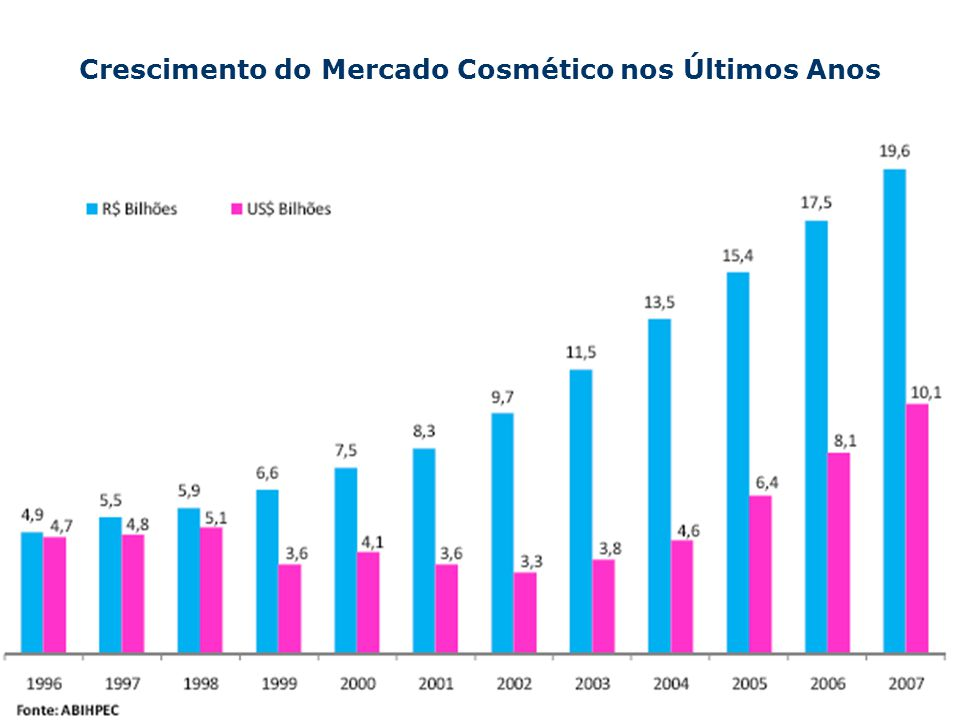 Crescimento do Mercado Cosmético nos Últimos Anos