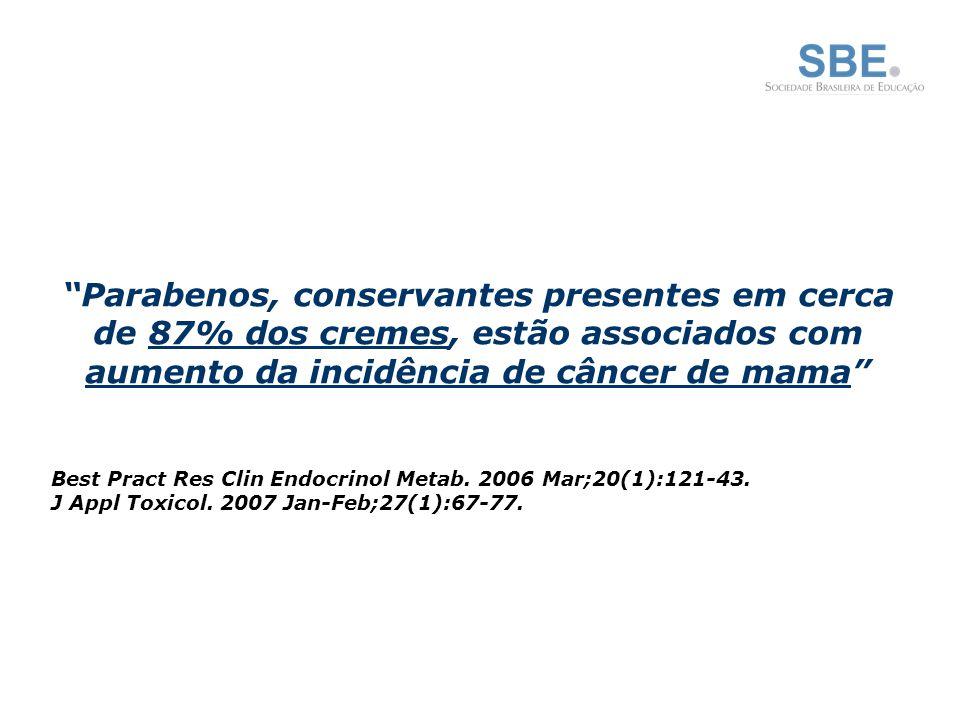 Parabenos, conservantes presentes em cerca de 87% dos cremes, estão associados com aumento da incidência de câncer de mama Best Pract Res Clin Endocrinol Metab.