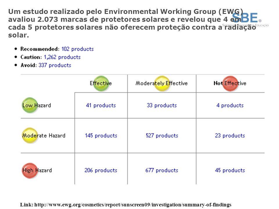 Um estudo realizado pelo Environmental Working Group (EWG) avaliou 2.073 marcas de protetores solares e revelou que 4 em cada 5 protetores solares não oferecem proteção contra a radiação solar.