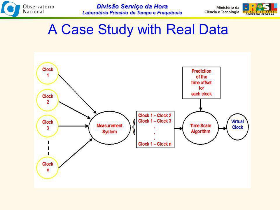 Divisão Serviço da Hora Laboratório Primário de Tempo e Frequência A Case Study with Real Data