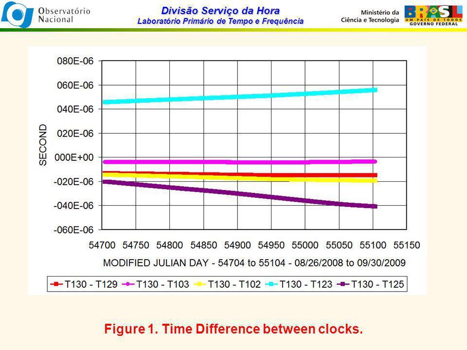 Divisão Serviço da Hora Laboratório Primário de Tempo e Frequência Figure 1.