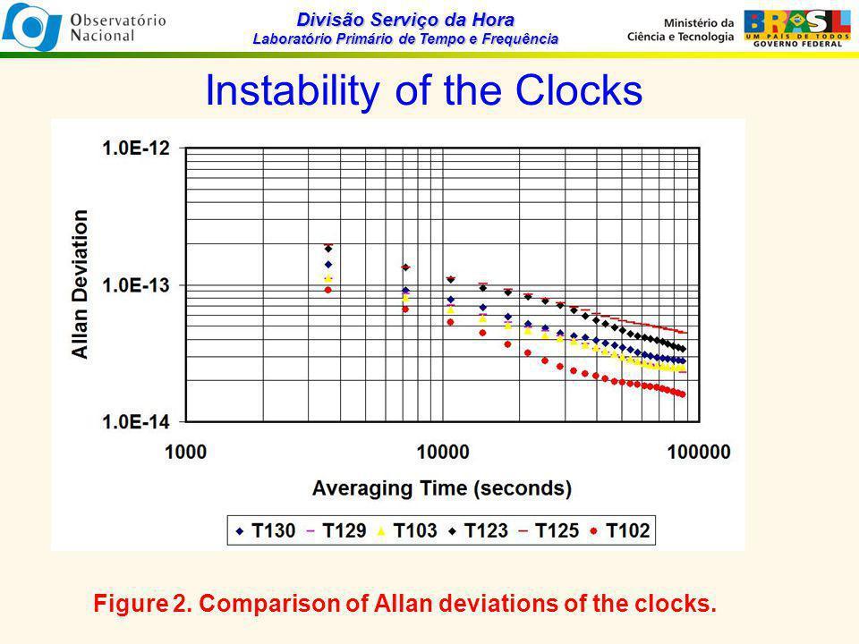Divisão Serviço da Hora Laboratório Primário de Tempo e Frequência Instability of the Clocks Figure 2.