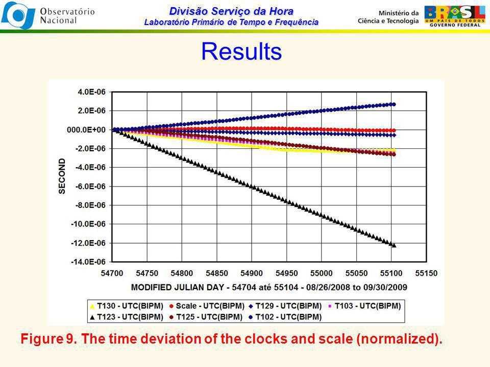 Divisão Serviço da Hora Laboratório Primário de Tempo e Frequência Results Figure 9.