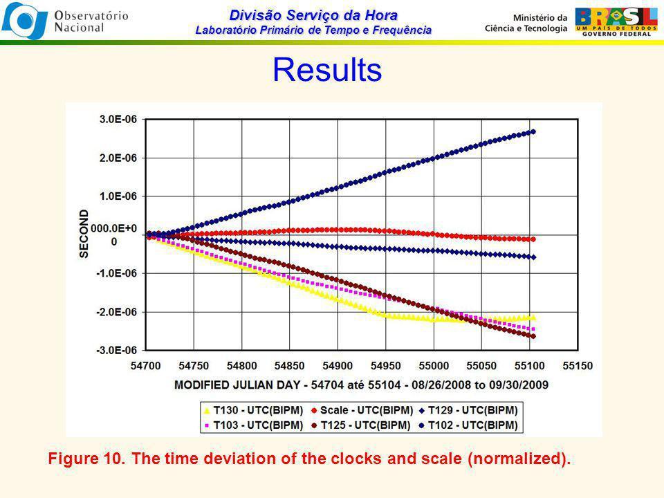 Divisão Serviço da Hora Laboratório Primário de Tempo e Frequência Results Figure 10.