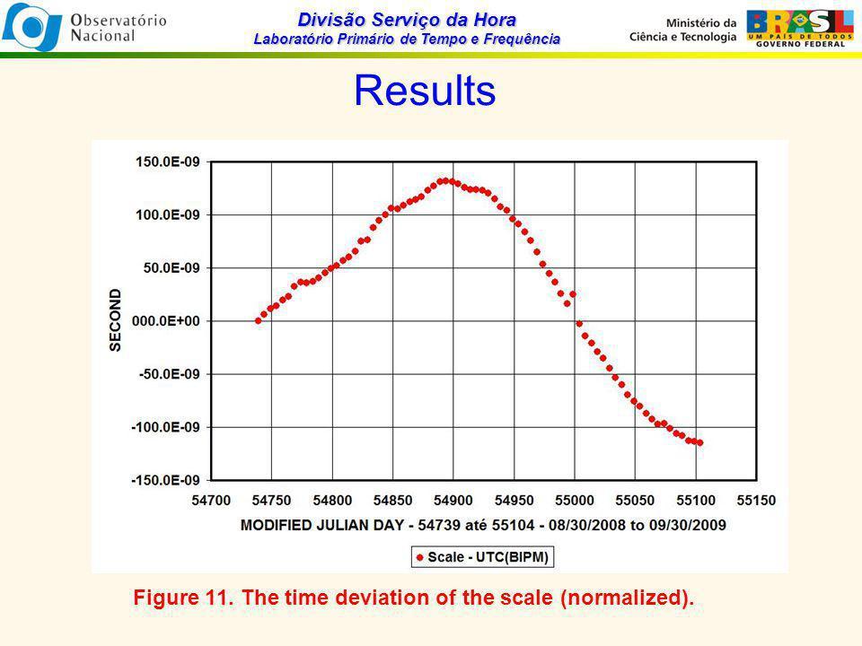 Divisão Serviço da Hora Laboratório Primário de Tempo e Frequência Results Figure 11.