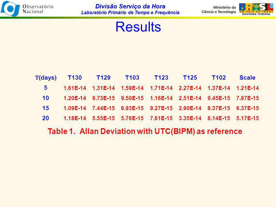 Divisão Serviço da Hora Laboratório Primário de Tempo e Frequência Results Ƭ (days) T130T129T103T123T125T102Scale 5 1.61E-141.31E-141.59E-141.71E-142.27E-141.37E-141.21E-14 10 1.20E-149.73E-159.50E-151.16E-142.51E-149.45E-157.87E-15 15 1.09E-147.44E-156.93E-159.27E-152.90E-148.37E-156.37E-15 20 1.18E-145.55E-155.76E-157.61E-153.35E-148.14E-155.17E-15 Table 1.