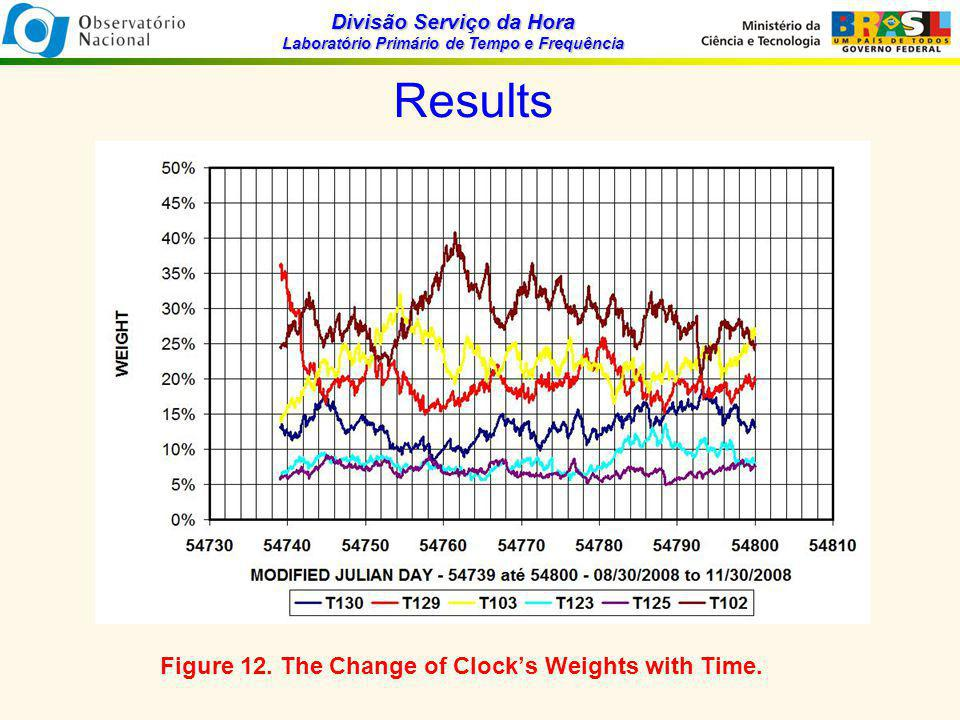 Divisão Serviço da Hora Laboratório Primário de Tempo e Frequência Results Figure 12.