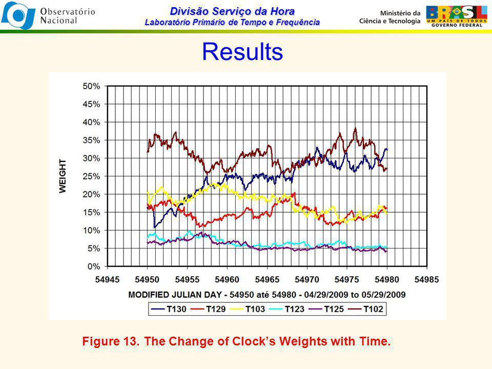 Divisão Serviço da Hora Laboratório Primário de Tempo e Frequência Results Figure 13.