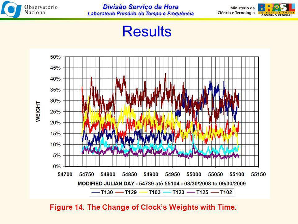 Divisão Serviço da Hora Laboratório Primário de Tempo e Frequência Results Figure 14.