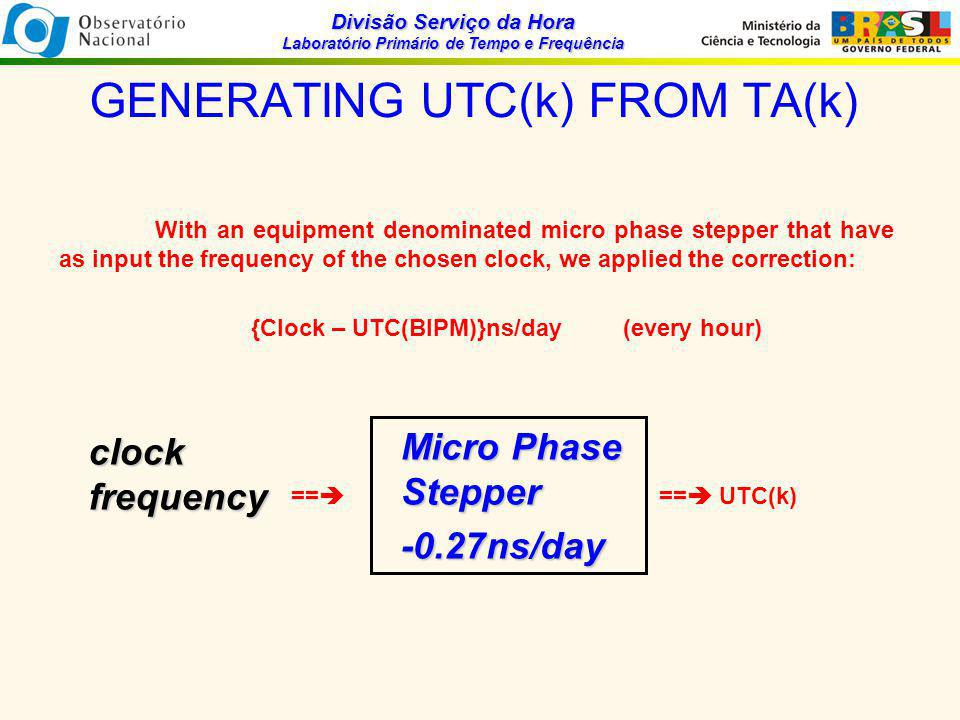 Divisão Serviço da Hora Laboratório Primário de Tempo e Frequência GENERATING UTC(k) FROM TA(k) With an equipment denominated micro phase stepper that have as input the frequency of the chosen clock, we applied the correction: {Clock – UTC(BIPM)}ns/day (every hour) ==  ==  UTC(k) clockfrequency Micro Phase Stepper -0.27ns/day