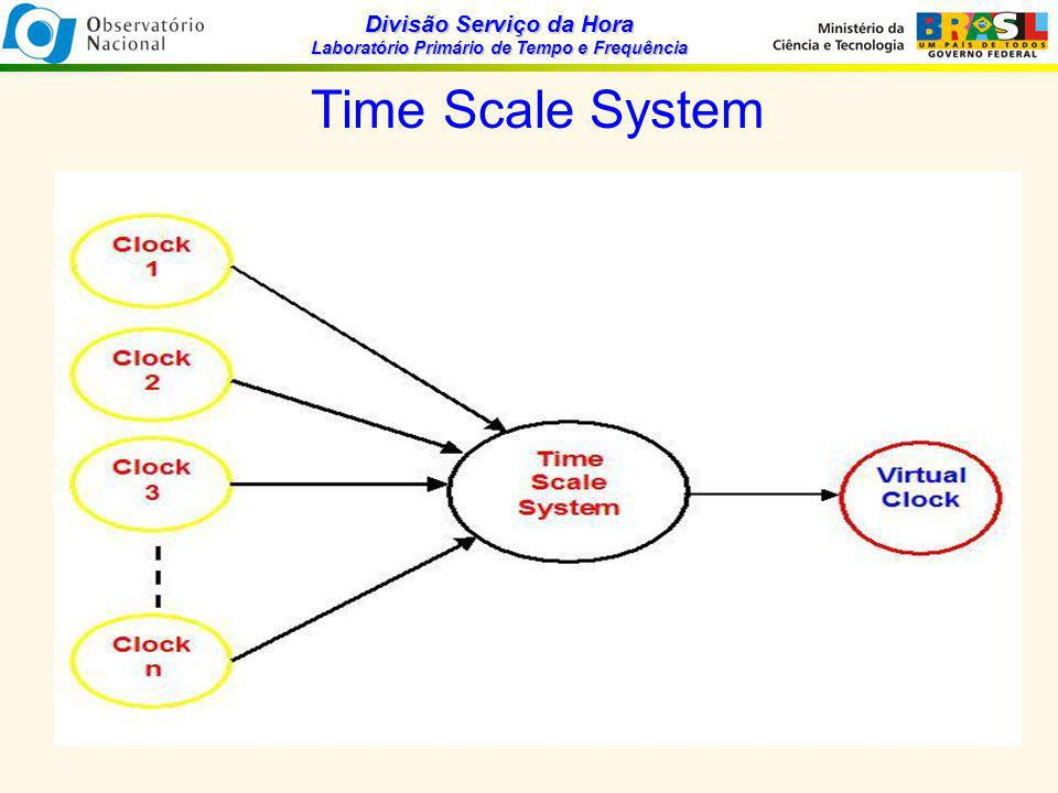 Divisão Serviço da Hora Laboratório Primário de Tempo e Frequência Time Scale System In practice a time scale system can be divided into four parts: The first part is a clock ensemble that will be used as a reference for the generation of a local time scale TA(k); The second, an automated data acquisition system that measures the time differences between the clocks; The third is a time scale algorithm that computes the time scale TA(k); The fourth is the equipment to generate UTC(k) from TA(k) and how to do that.