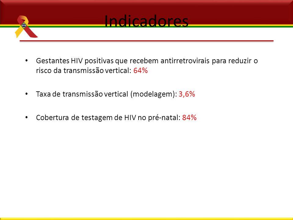 Indicadores Gestantes HIV positivas que recebem antirretrovirais para reduzir o risco da transmissão vertical: 64% Taxa de transmissão vertical (model