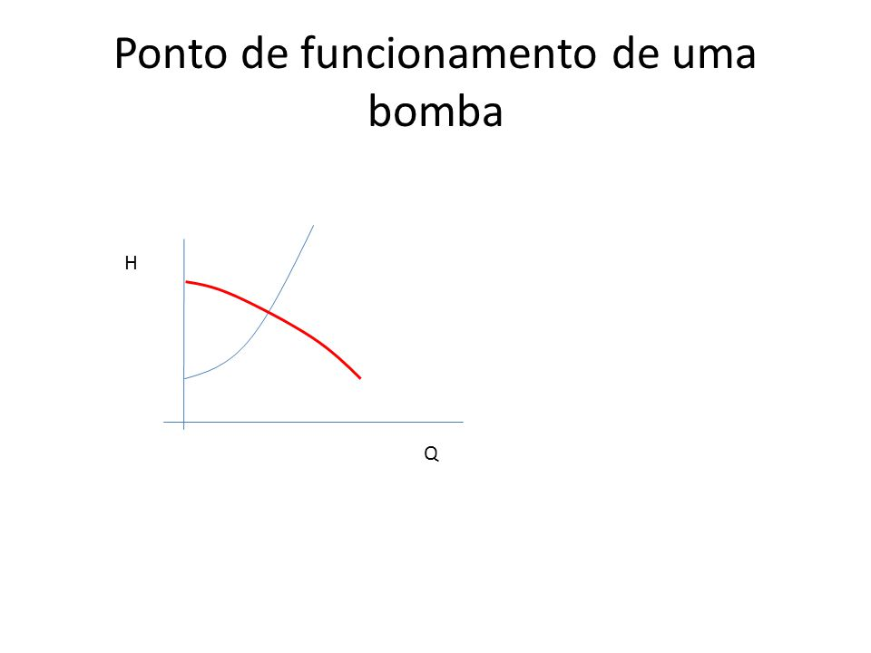 Ponto de funcionamento de uma bomba Q H