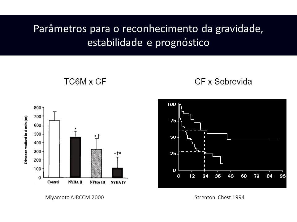 CF I II (n = 30) CF III IV (n = 75) Meses Sobrevida Strenton. Chest 1994Miyamoto AJRCCM 2000 Parâmetros para o reconhecimento da gravidade, estabilida