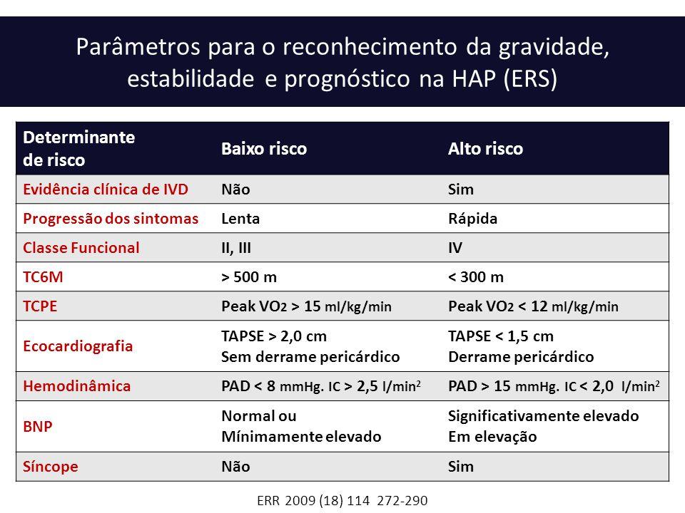ERR 2009 (18) 114 272-290 Determinante de risco Baixo riscoAlto risco Evidência clínica de IVDNãoSim Progressão dos sintomasLentaRápida Classe Funcion