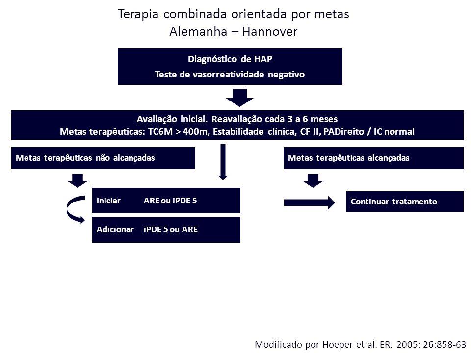 Diagnóstico de HAP Teste de vasorreatividade negativo Avaliação inicial. Reavaliação cada 3 a 6 meses Metas terapêuticas: TC6M > 400m, Estabilidade cl