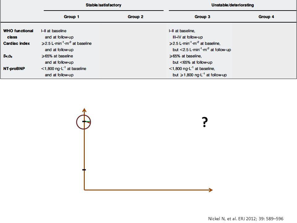 Nickel N, et al. ERJ 2012; 39: 589–596 Grupo 3 Grupo 1 ?