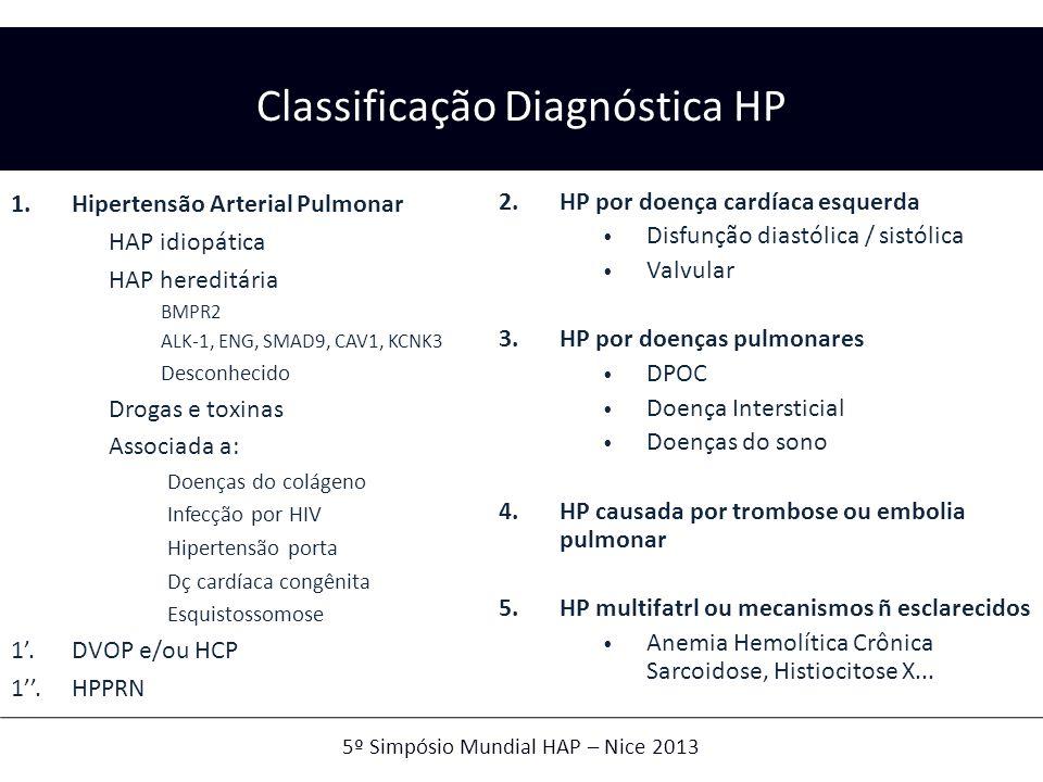 1.Hipertensão Arterial Pulmonar HAP idiopática HAP hereditária BMPR2 ALK-1, ENG, SMAD9, CAV1, KCNK3 Desconhecido Drogas e toxinas Associada a: Doenças