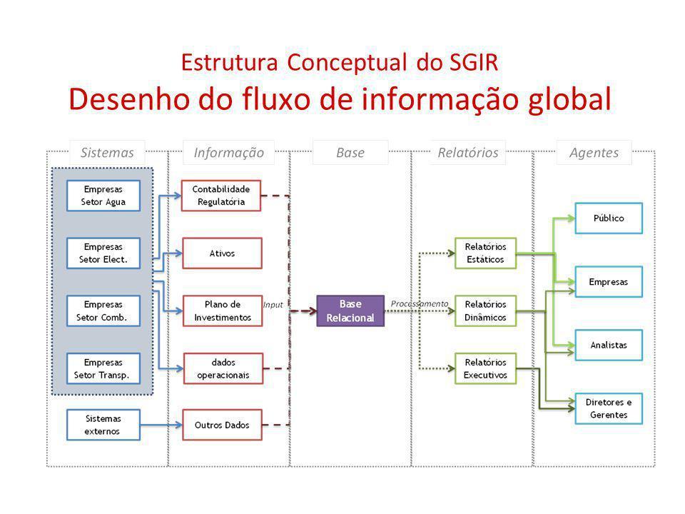 Estrutura Conceptual do SGIR Desenho do fluxo de informação global