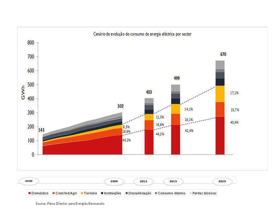ZDER Potential Source: Plano Director para Energias Renovaveis