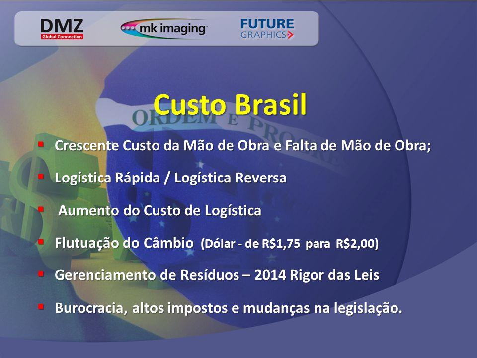 Custo Brasil  Crescente Custo da Mão de Obra e Falta de Mão de Obra;  Logística Rápida / Logística Reversa  Aumento do Custo de Logística  Flutuação do Câmbio (Dólar - de R$1,75 para R$2,00)  Gerenciamento de Resíduos – 2014 Rigor das Leis  Burocracia, altos impostos e mudanças na legislação.