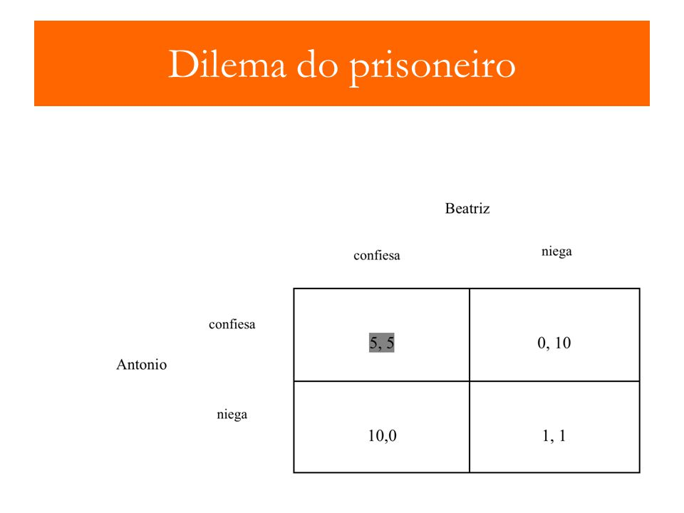 Dilema do prisoneiro Equilibrio de Nash John Nash (Nobel 1994)