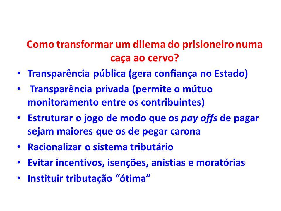 Como transformar um dilema do prisioneiro numa caça ao cervo? Transparência pública (gera confiança no Estado) Transparência privada (permite o mútuo
