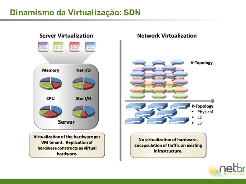 Dinamismo da Virtualização: SDN