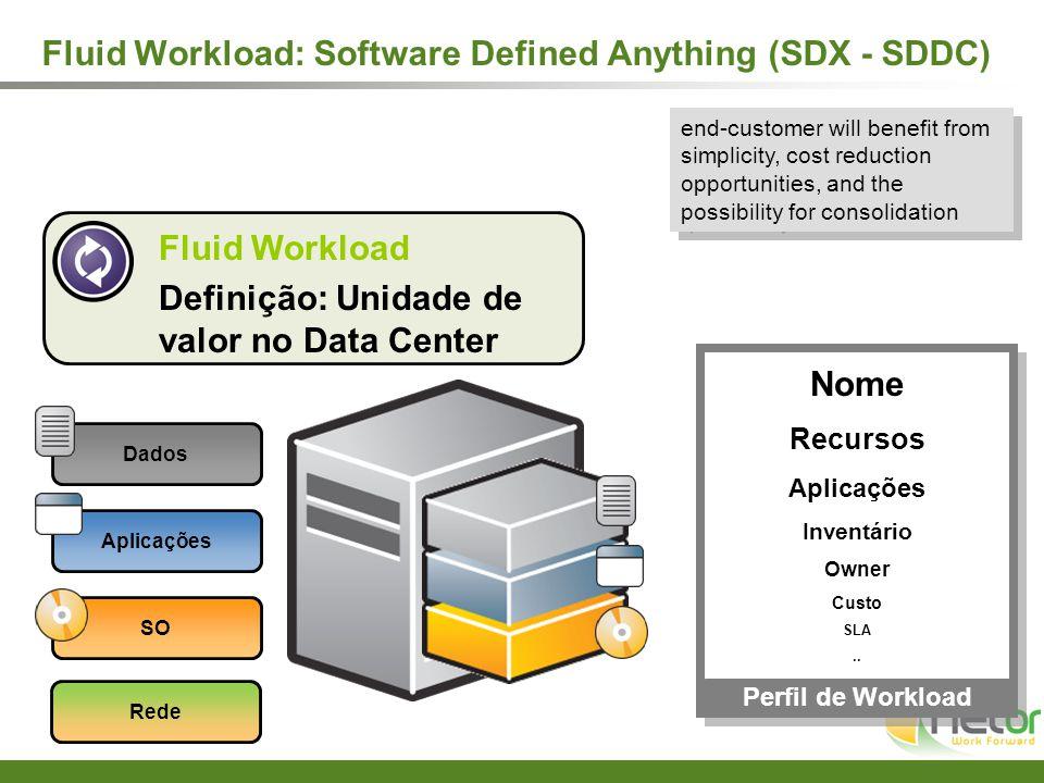 Perfil de Workload Dados Aplicações SO Fluid Workload Definição: Unidade de valor no Data Center Nome Recursos Aplicações Inventário Owner Custo SLA..