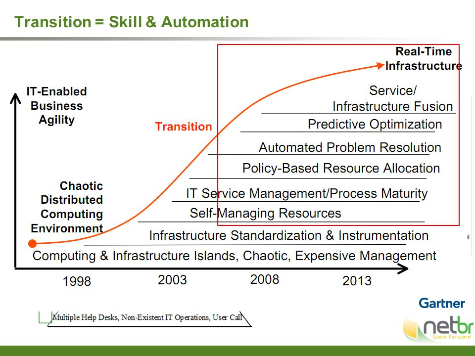 Transition = Skill & Automation