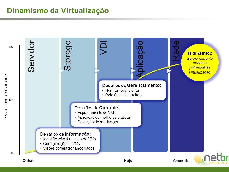 ServidorStorageVDIAplicaçãoRede 8 OntemHojeAmanhã Desafios de Informação: Identificação & rastreio de VMs Configuração de VMs Visões correlacionando d