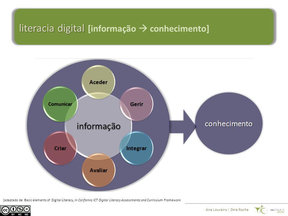 literacia digital literacia digital [informação  conhecimento] Ana Loureiro | Dina Rocha [adaptado de: Basic elements of Digital Literacy, in California ICT Digital Literacy Assessments and Curriculum Framework